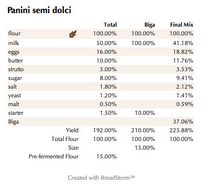 Panini semi dolci (%)