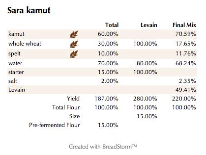Sara kamut  (%)