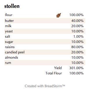 Stollen (%)