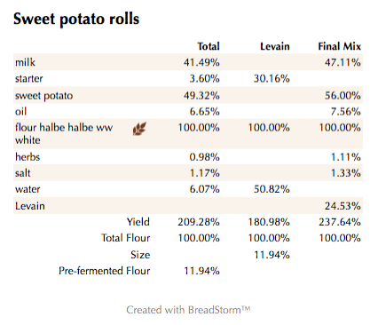 Sweet potato rolls (%)