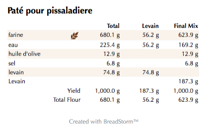 Paté pour pissaladiere (weights)