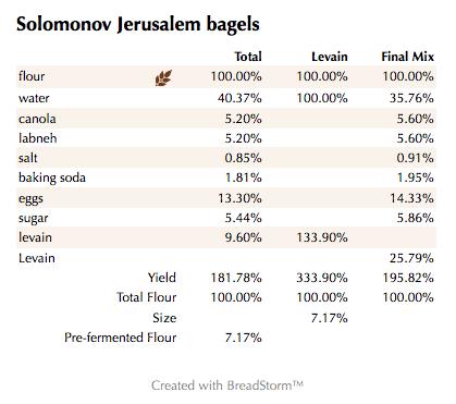 Solomonov Jerusalem bagels (%)