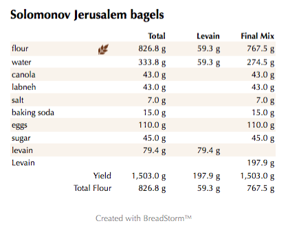 Solomonov Jerusalem bagels (weights)