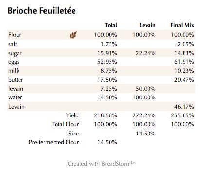 Brioche Feuilletée (%)